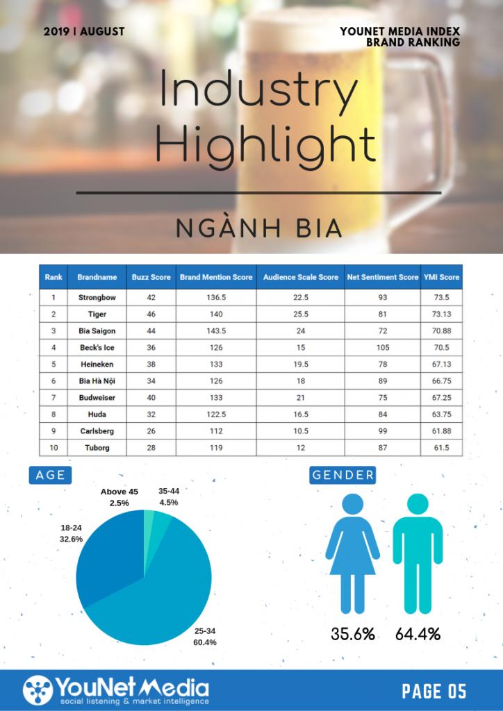 Bảng xếp hạng Thương hiệu tháng 8 - YouNet Media Index