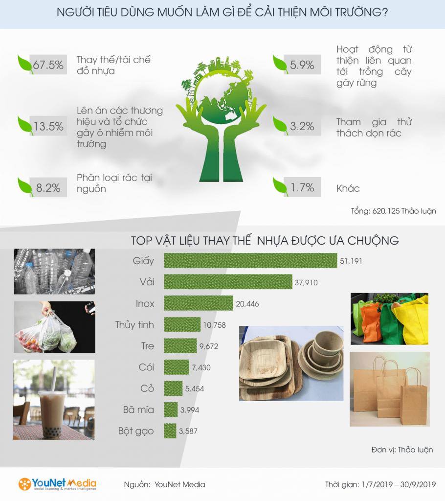 Giải pháp chống ô nhiễm môi trường YouNet Media