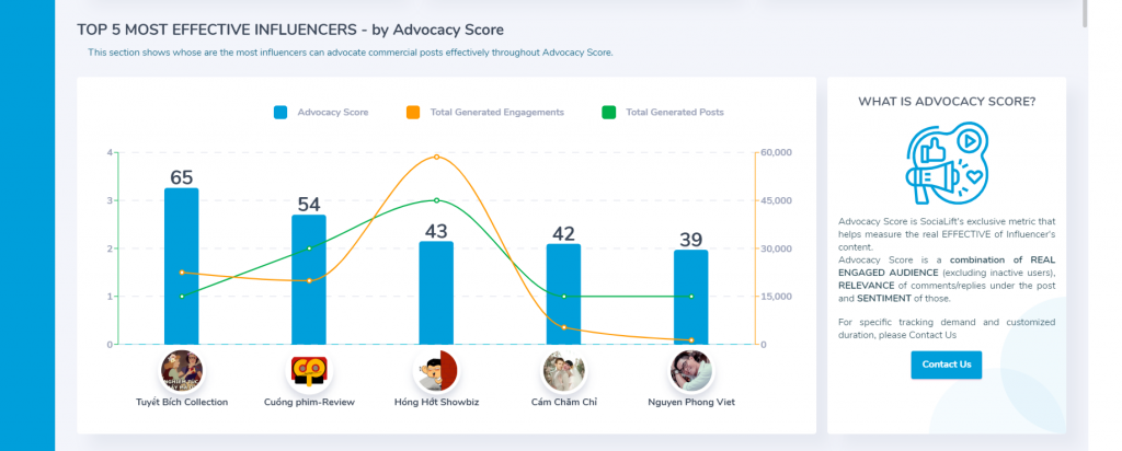 SociaLift - Influencer Campaign Tracking