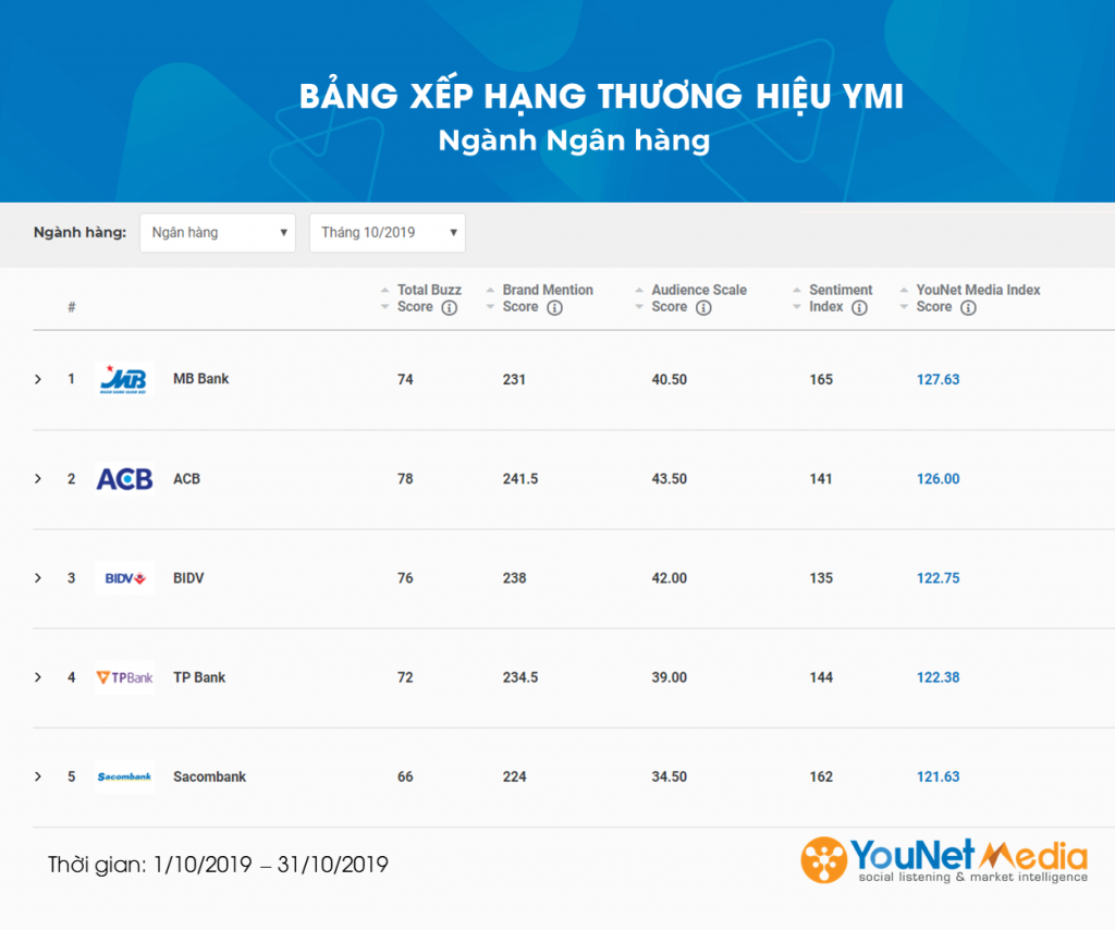 YMI Tháng 10/2019 - YouNet Media - Social Listening tool VN