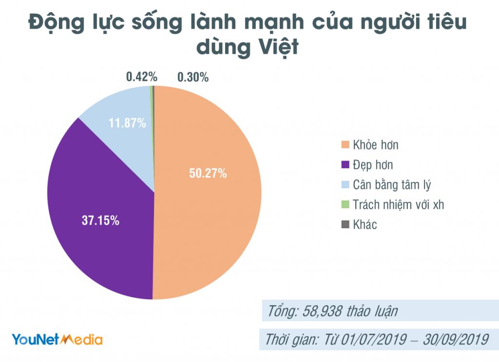 healthy living - lối sống lành mạnh - report - younet media - social listening vn - social listening tool (2)