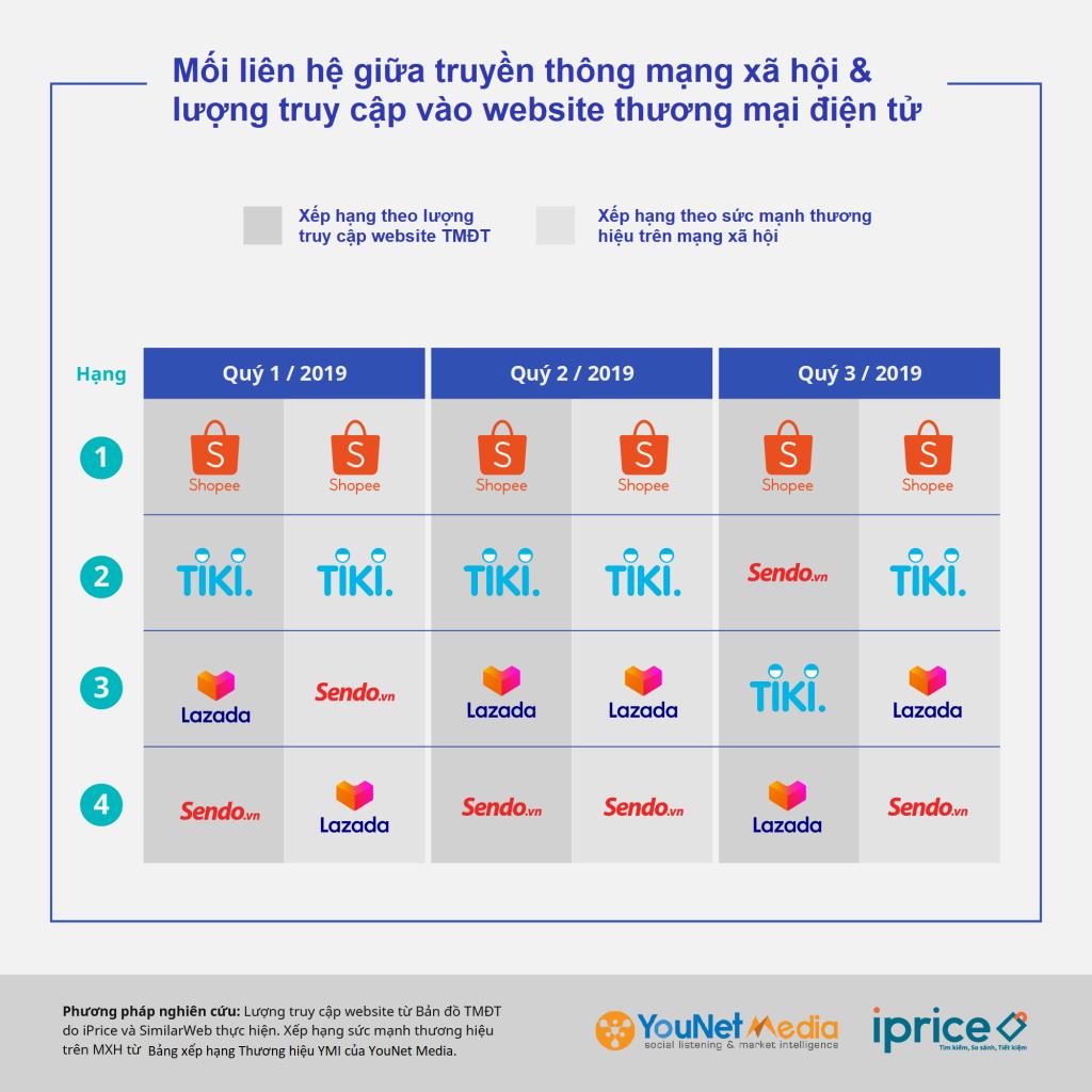 Mạng xã hội đóng vai trò lớn trong cuộc chiến Thương mại điện tử 2020 - YouNet Media x Iprice