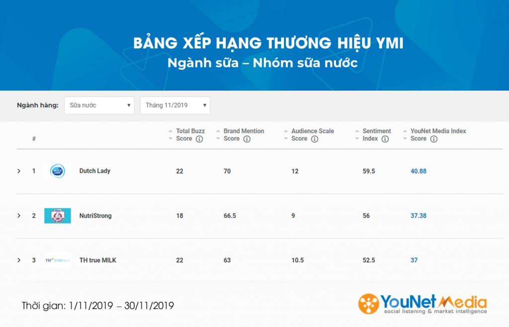 Ngành sữa nước - YMI Tháng 11 - YouNet Media