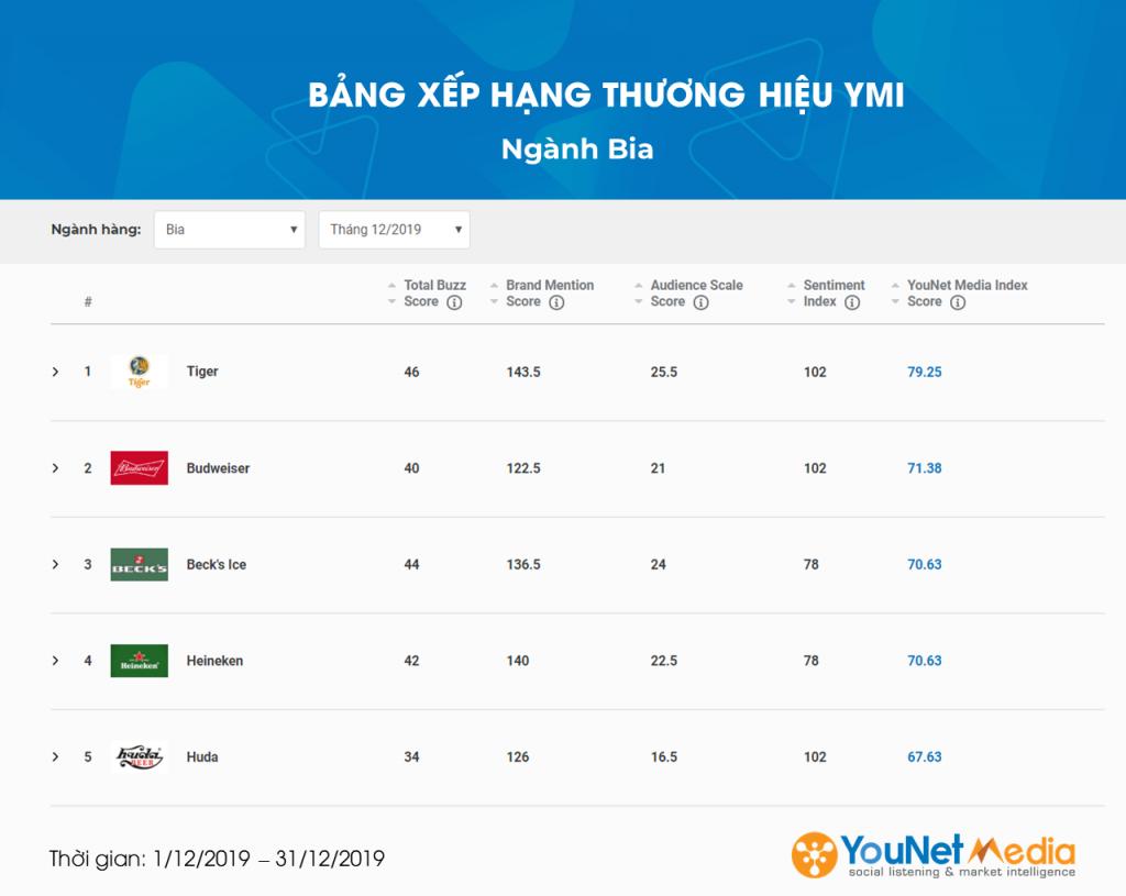 Ngành Bia - YouNet Media Index - Bảng xếp hạng Thương hiệu YMI - YouNet Media