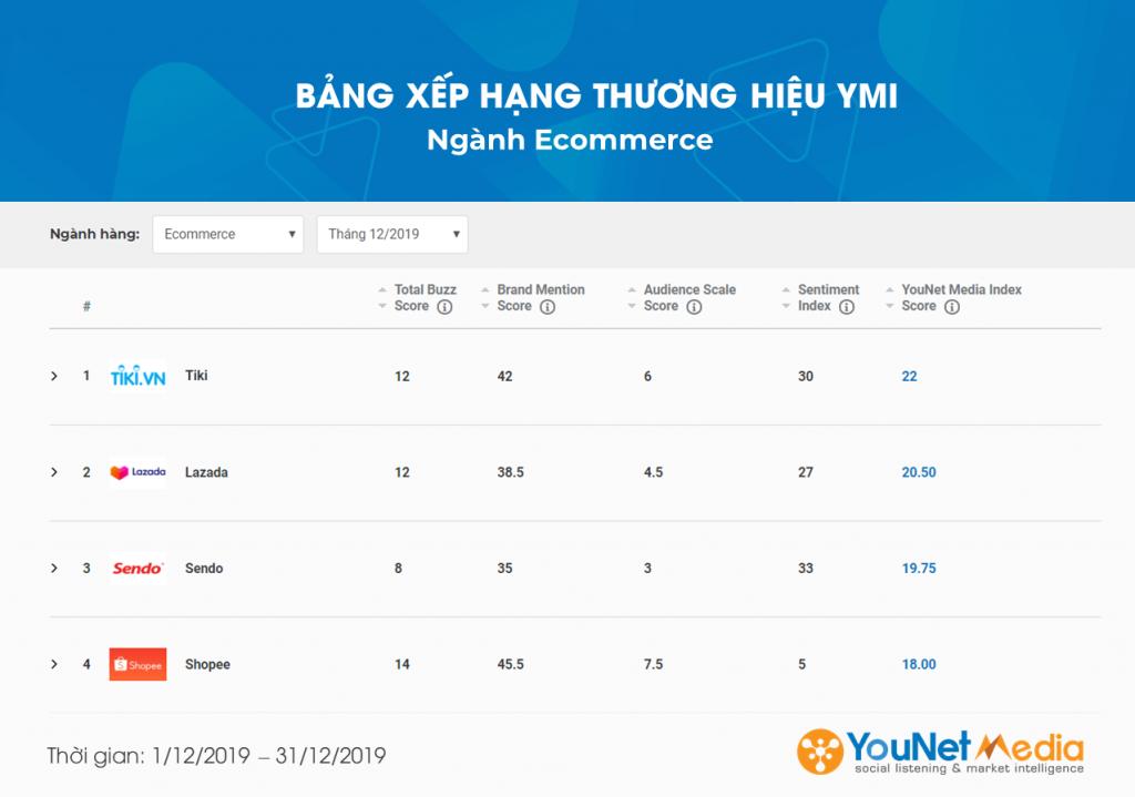 Ngành Ecommerce - YouNet Media Index - Bảng xếp hạng Thương hiệu YMI - YouNet Media