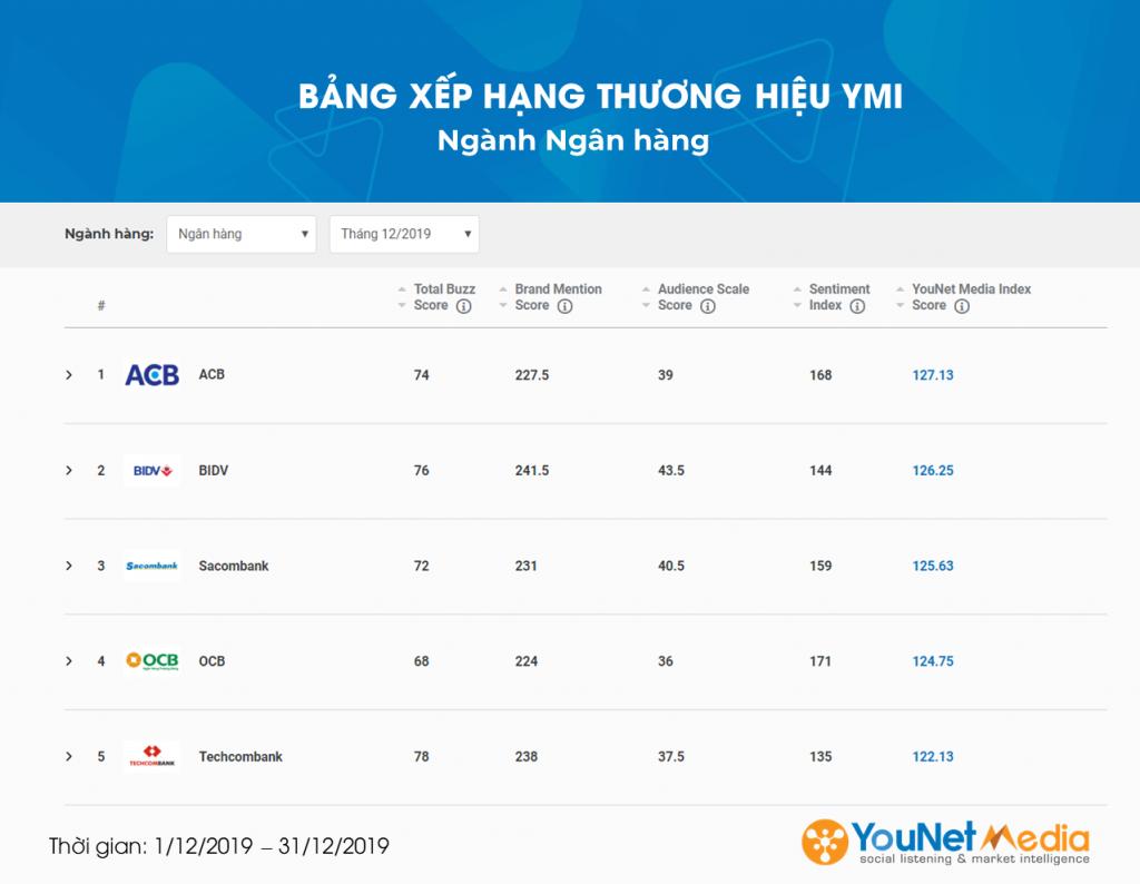 Ngành Ngân Hàng - YouNet Media Index - Bảng xếp hạng Thương hiệu YMI - YouNet Media