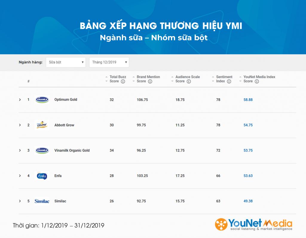 Ngành Sữa Bột - YouNet Media Index - Bảng xếp hạng Thương hiệu YMI - YouNet Media