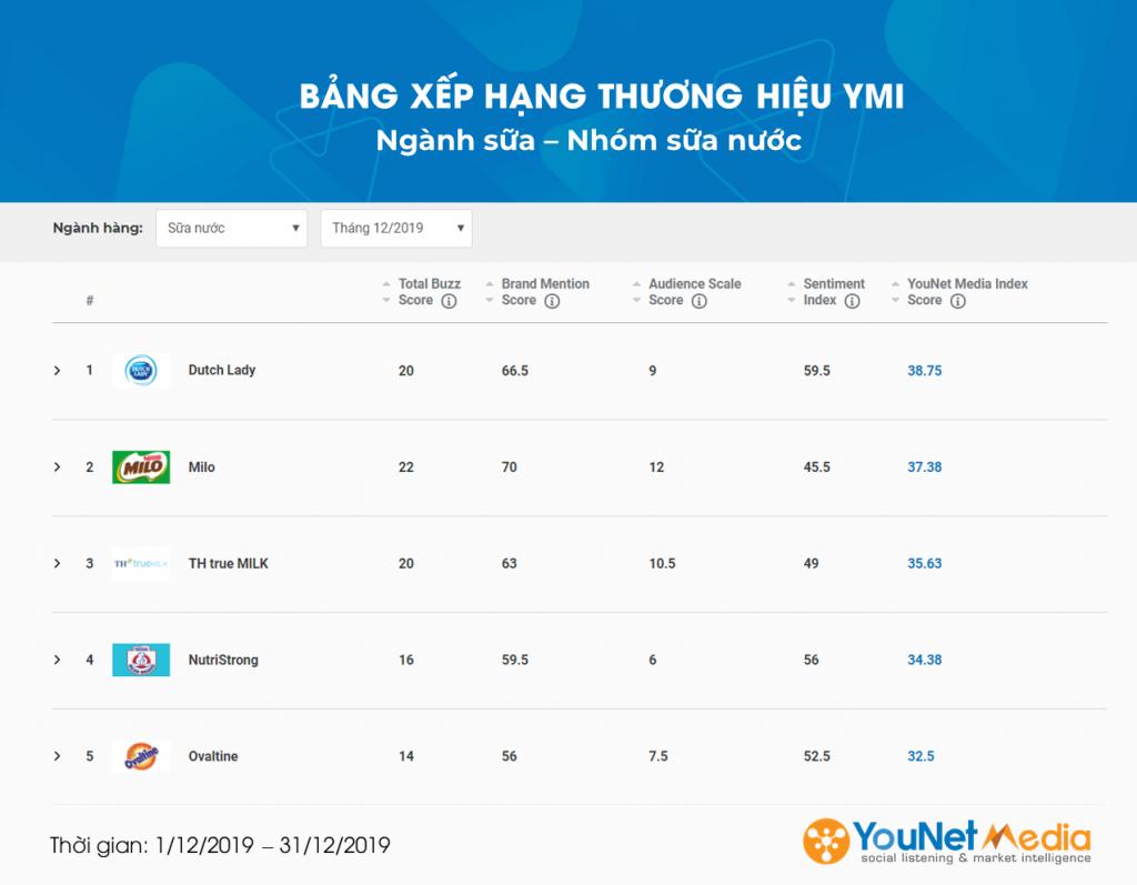 Ngành Sữa- YouNet Media Index - Bảng xếp hạng Thương hiệu YMI - YouNet Media