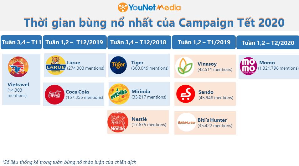Bảng xếp hạng Chiến dịch Tết 2020 - YouNet Media