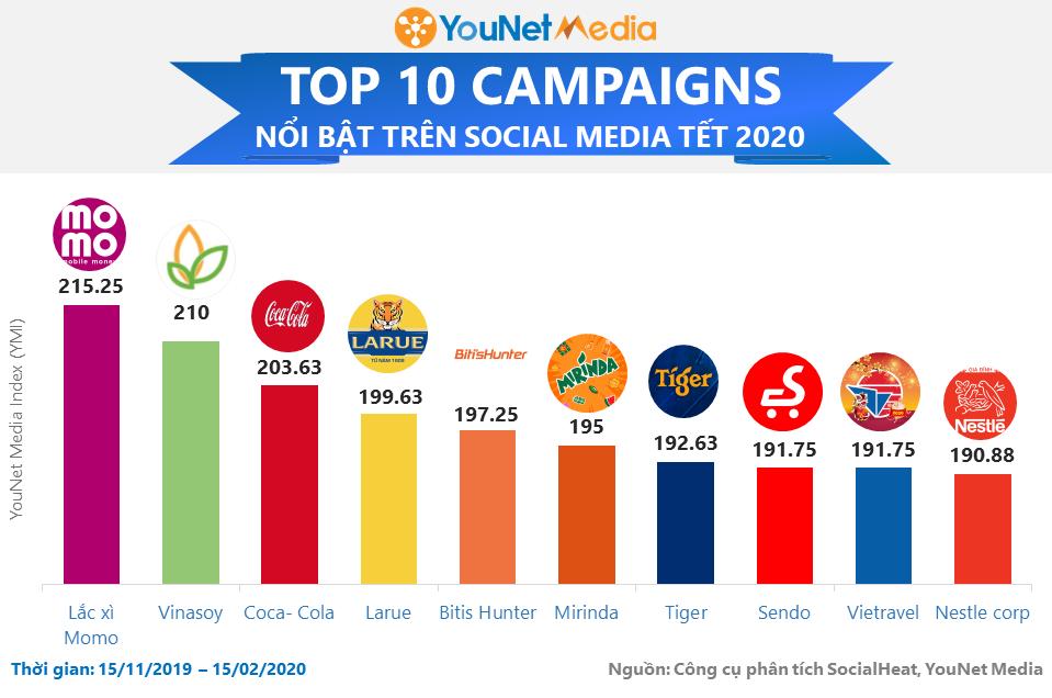 Bảng xếp hạng Chiến dịch Tết 2020 - YouNet Media (2)