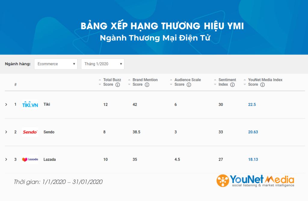 Bảng xếp hạng thương hiệu YMI Tháng 12.2020