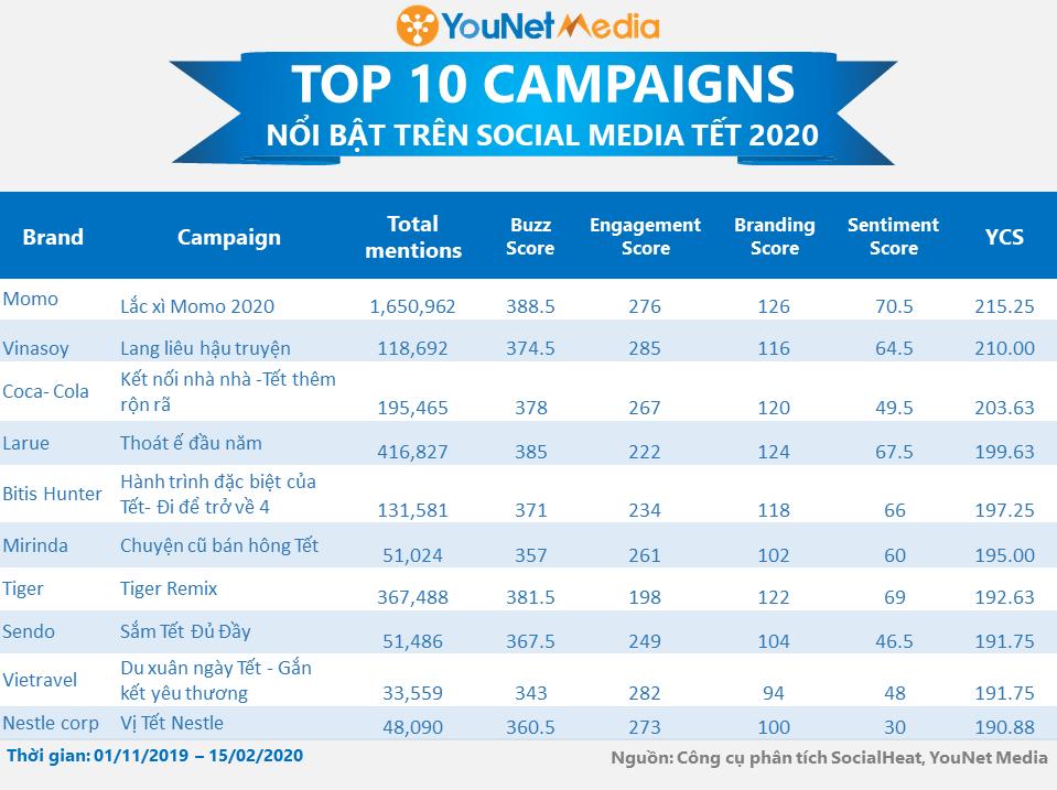 Top chiến dịch Tết 2020 - YouNet Media - Bảng xếp hạng Tết