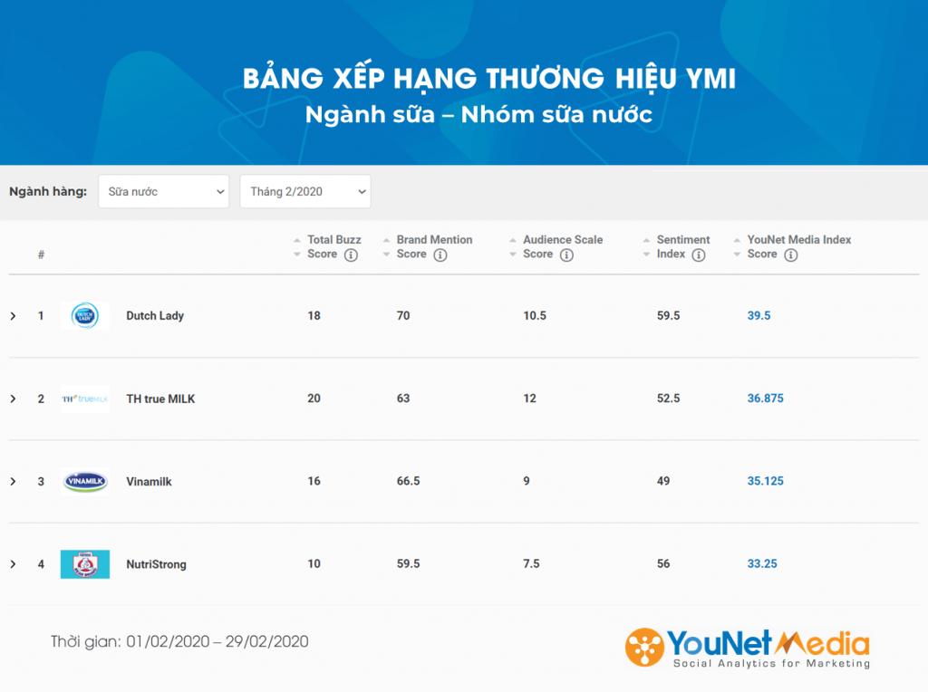 Bảng xếp hạng YMI - YouNet Media Index - Bảng xếp hạng thương hiệu - Social Listening