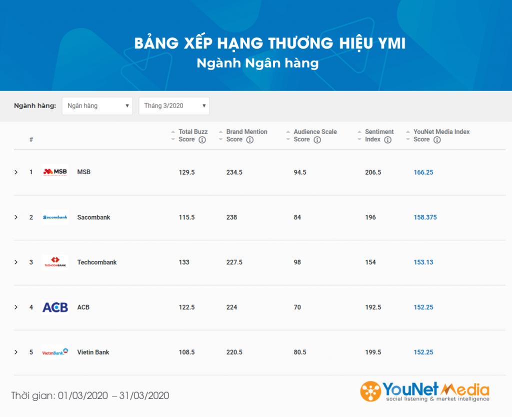 Bảng xếp hạng Thương hiệu tháng 3.2020 - YouNet Media - Social Listening - YMI (2)