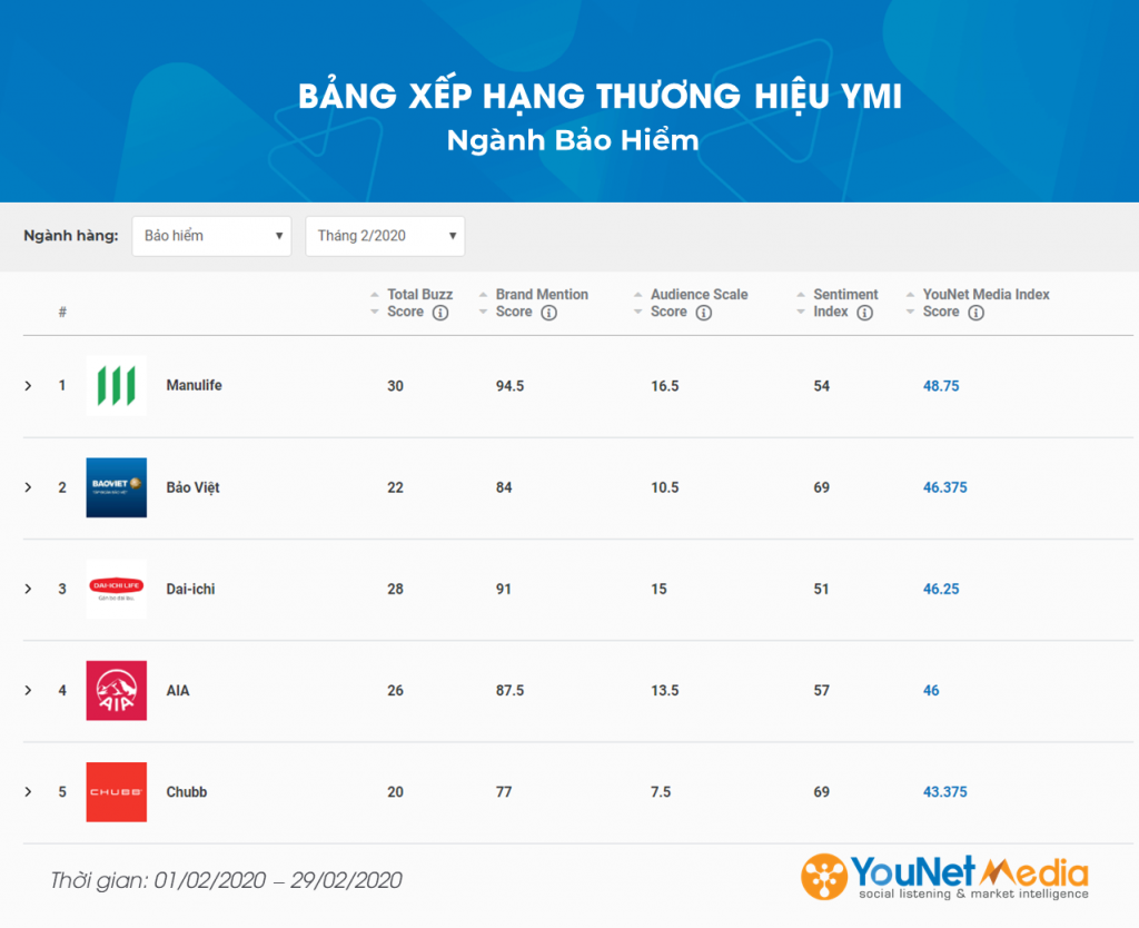 YouNet Media Index: Bảng xếp hạng Thương hiệu Tháng 02.2020