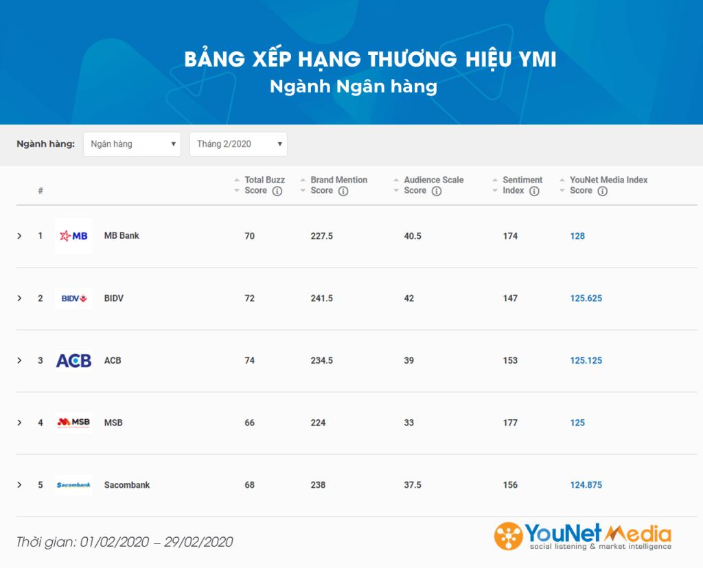 YouNet Media Index: Bảng xếp hạng Thương hiệu Tháng 02.2020 - Ngành Ngân Hàng