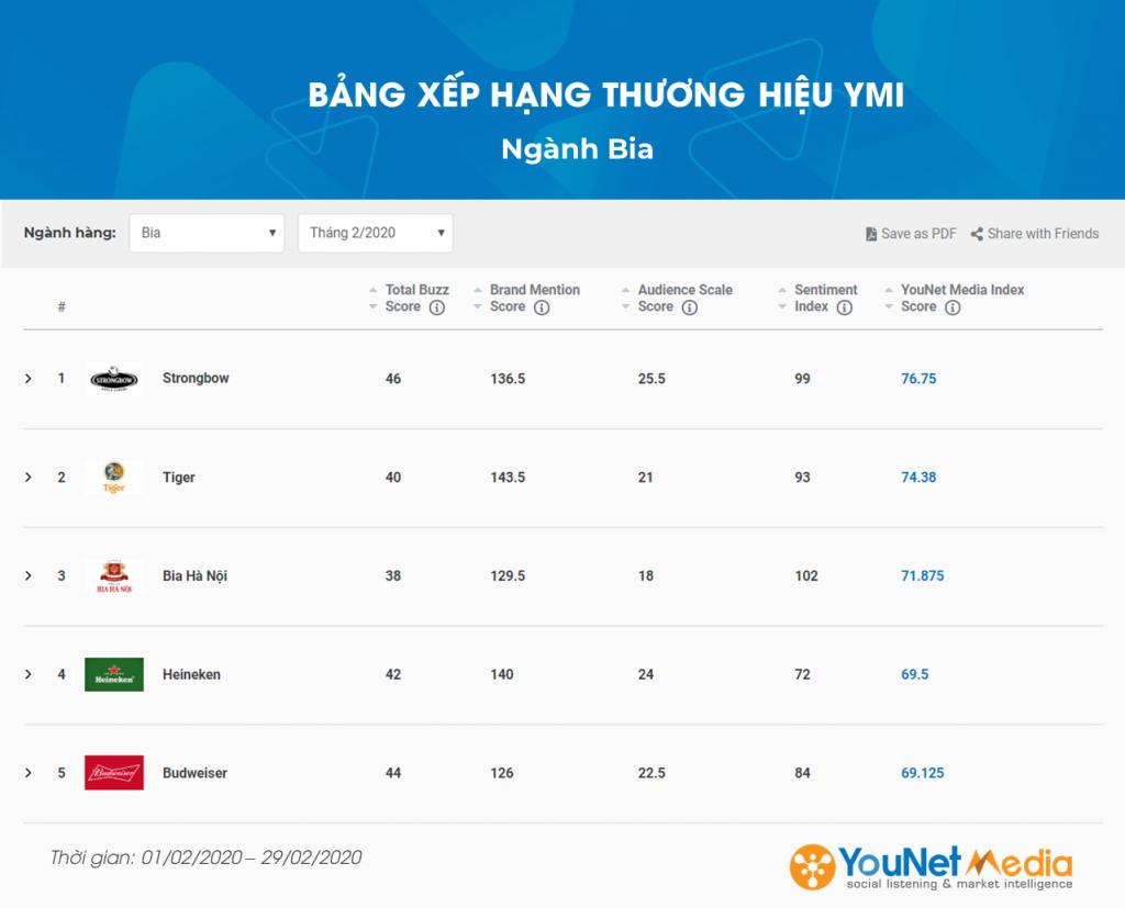 YouNet Media Index: Bảng xếp hạng Thương hiệu Tháng 02.2020 - Ngành Bia