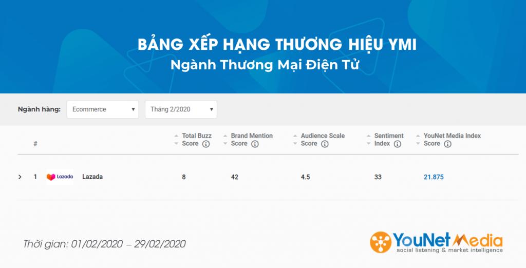 YouNet Media Index: Bảng xếp hạng Thương hiệu Tháng 02.2020 - Ngành Thương Mại Điện Tử