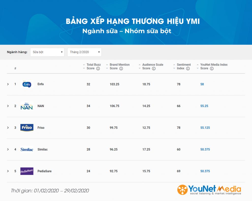 YouNet Media Index: Bảng xếp hạng Thương hiệu Tháng 02.2020 - Ngành Sữa