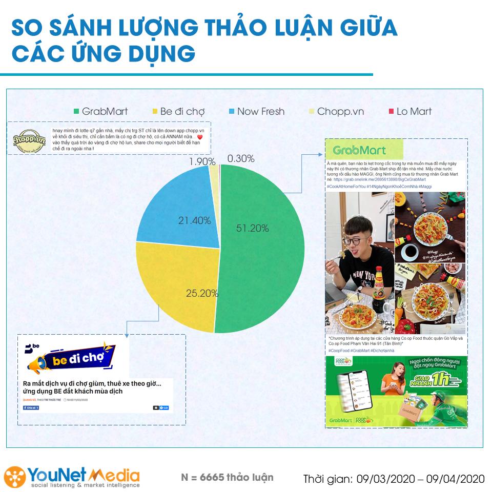 Thị trường đi chợ hộ qua góc nhìn Social Listening - YouNet Media - Social Listening - GrabMart - Be đi chợ - NowFresh - Lomart - Chopp