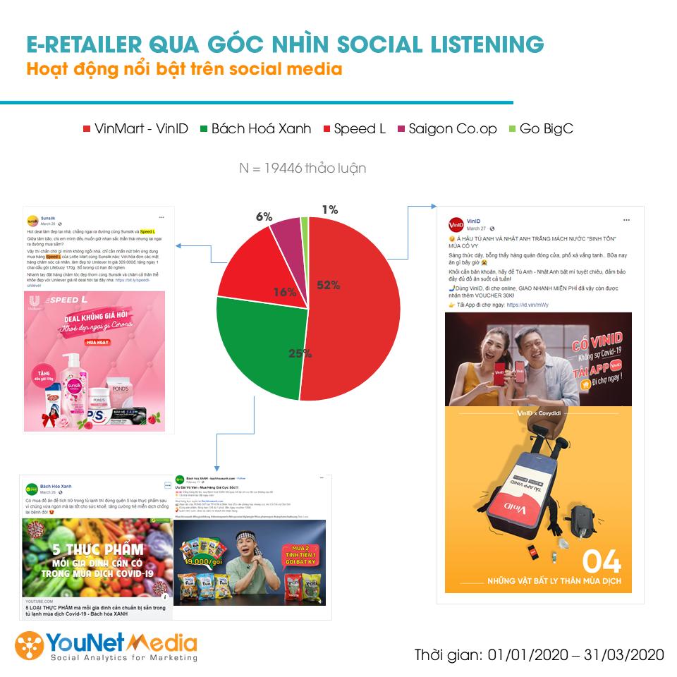 Thị trường bán lẻ trực tuyến quý 1.2020 - YouNet Media - Social Listening - Big C Coopmart SpeedL Bách Hóa Xanh Vinmart