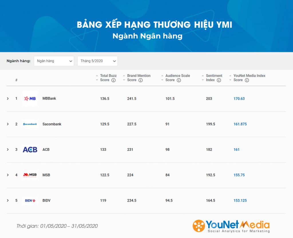 Bảng xếp hạng YMI - YouNet Media Index - Bảng xếp hạng thương hiệu - Ngành Ngân Hàng 5/2020 - YouNet Media