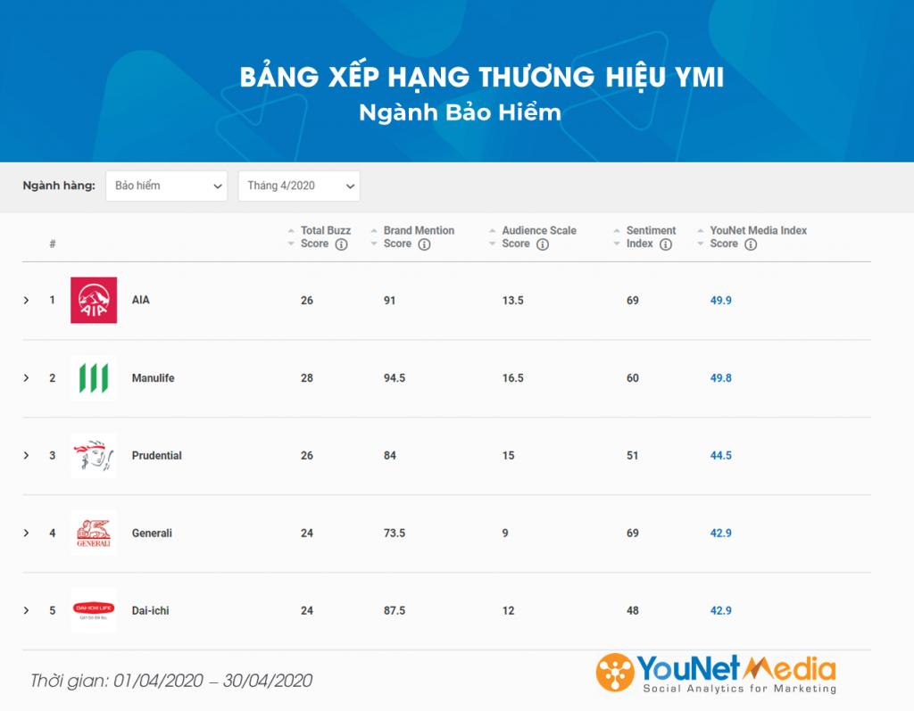 Bảng xếp hạng thương hiệu ymi - younet media index - social listening - younet media - ngành bảo hiểm
