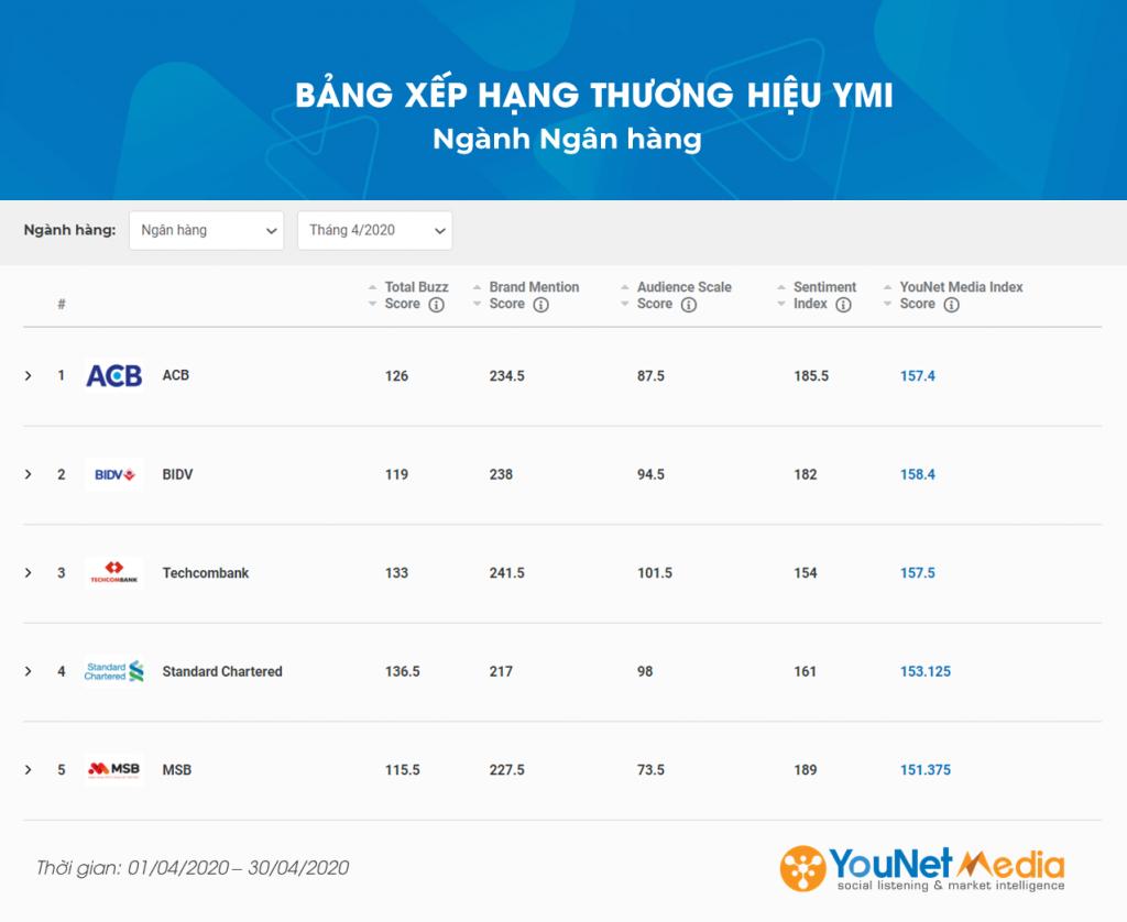 Bảng xếp hạng thương hiệu ymi - younet media index - social listening - younet media - ngành ngân hàng
