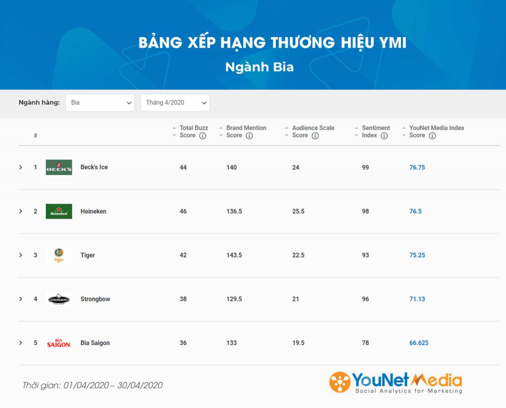 Bảng xếp hạng thương hiệu ymi - younet media index - social listening - younet media (13)