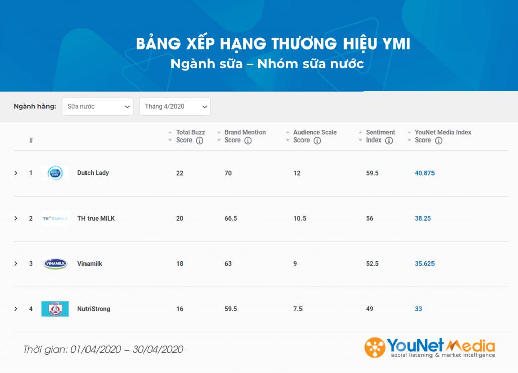 Bảng xếp hạng thương hiệu ymi - younet media index - social listening - younet media - ngành sữa nước