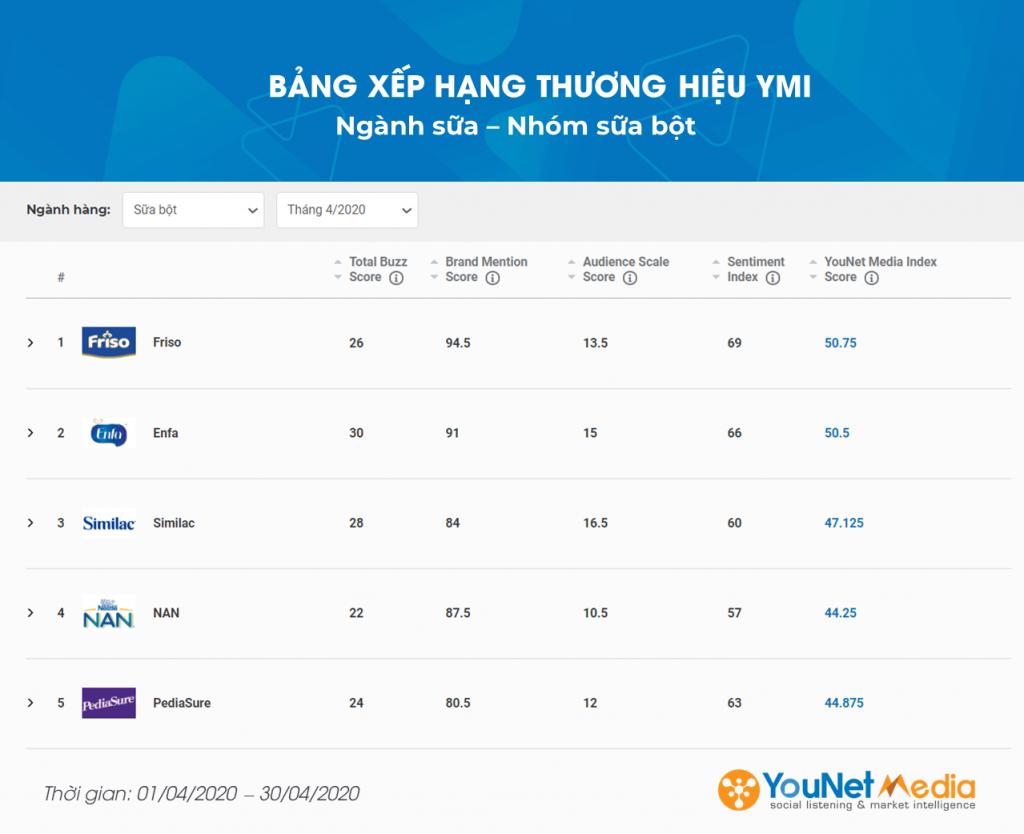 Bảng xếp hạng thương hiệu ymi - younet media index - social listening - younet media - ngành sữa bột