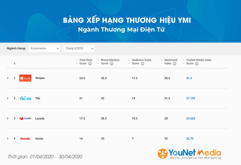 Bảng xếp hạng thương hiệu ymi - younet media index - social listening - younet media - ngành Ecommerce