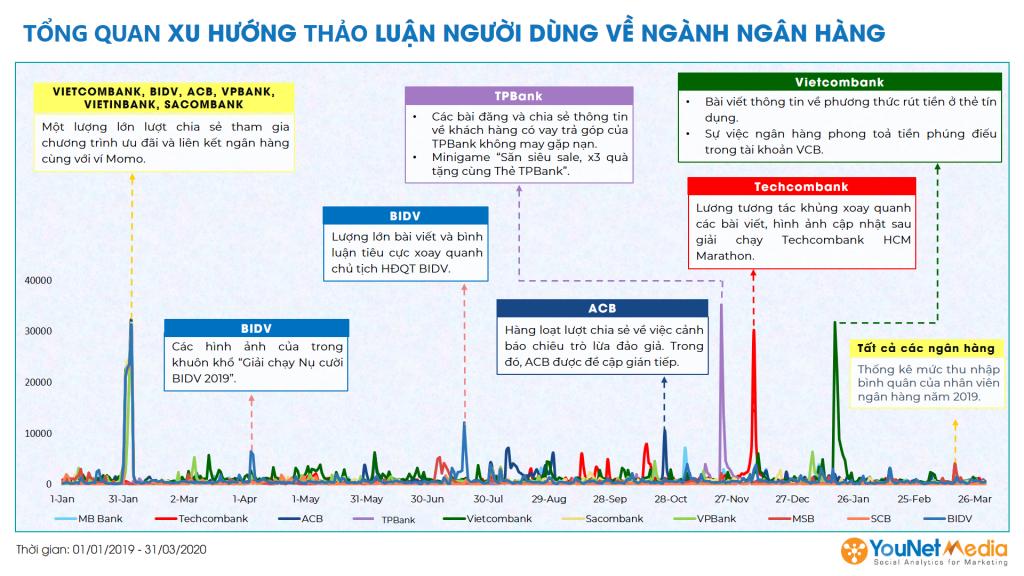 Top 10 ngân hàng Việt Nam - younet media - social listening - xu hướng thảo luận