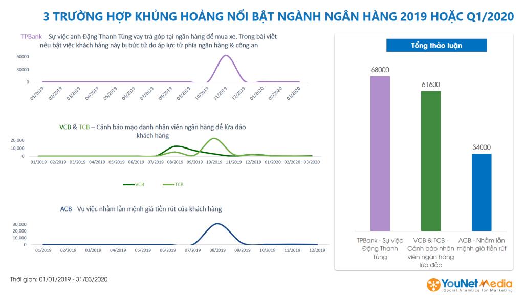 Top 10 ngân hàng Việt Nam - younet media - social listening - top 3 trường hợp khủng hoảng ngành ngân hàng