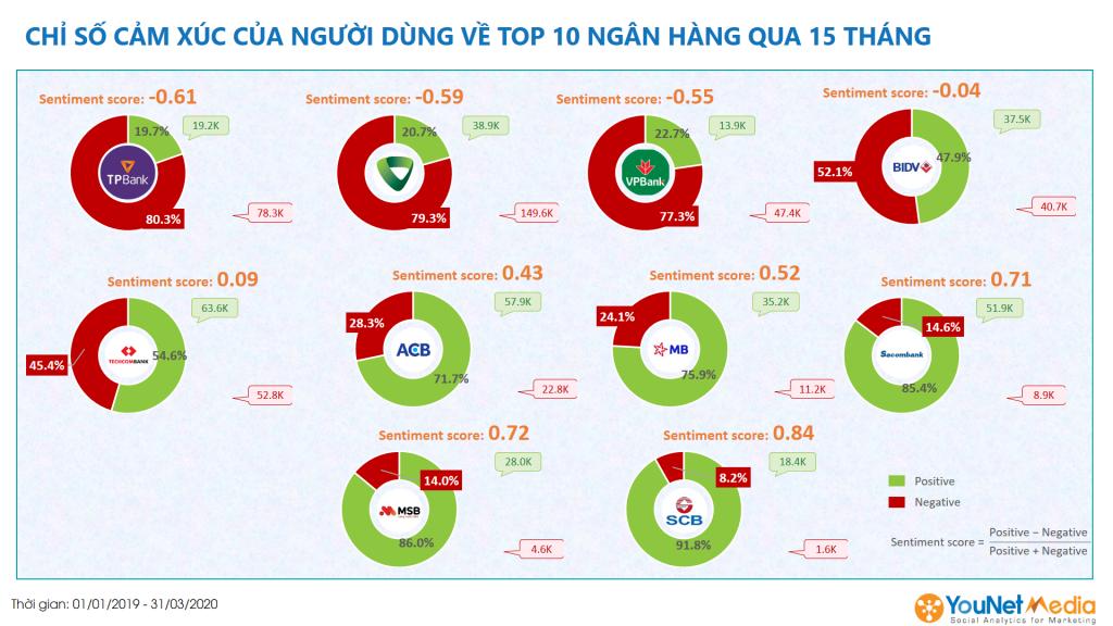Top 10 ngân hàng Việt Nam - younet media - social listening - chỉ số cảm xúc