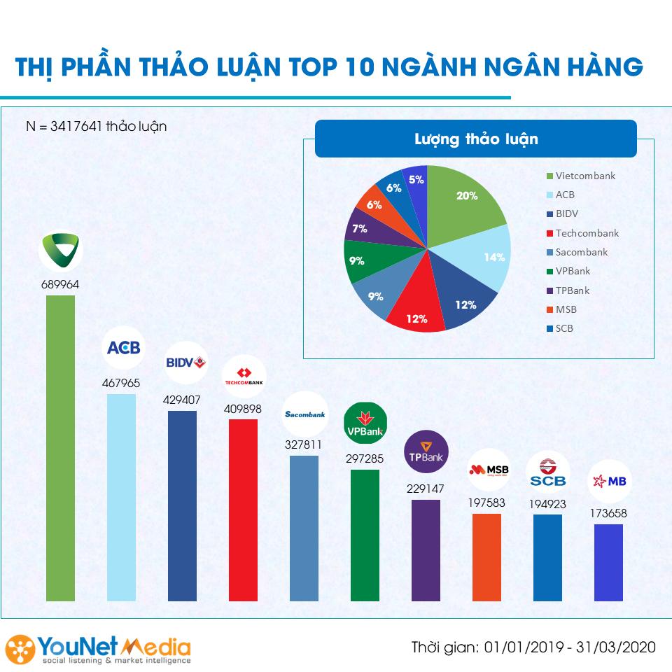 Top 10 ngân hàng Việt Nam - younet media - social listening (5)