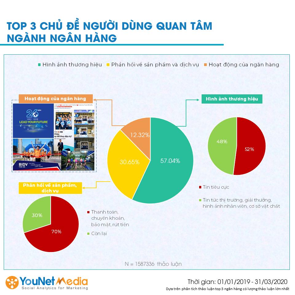 Top 10 ngân hàng Việt Nam - younet media - social listening - top 3 chủ đề người dùng thảo luận