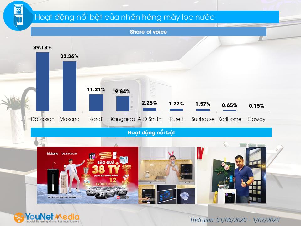 Ngành hàng Máy lọc nước - Thị trường máy lọc nước - Social Listening - Category Research - Máy lọc nước - YouNet Media