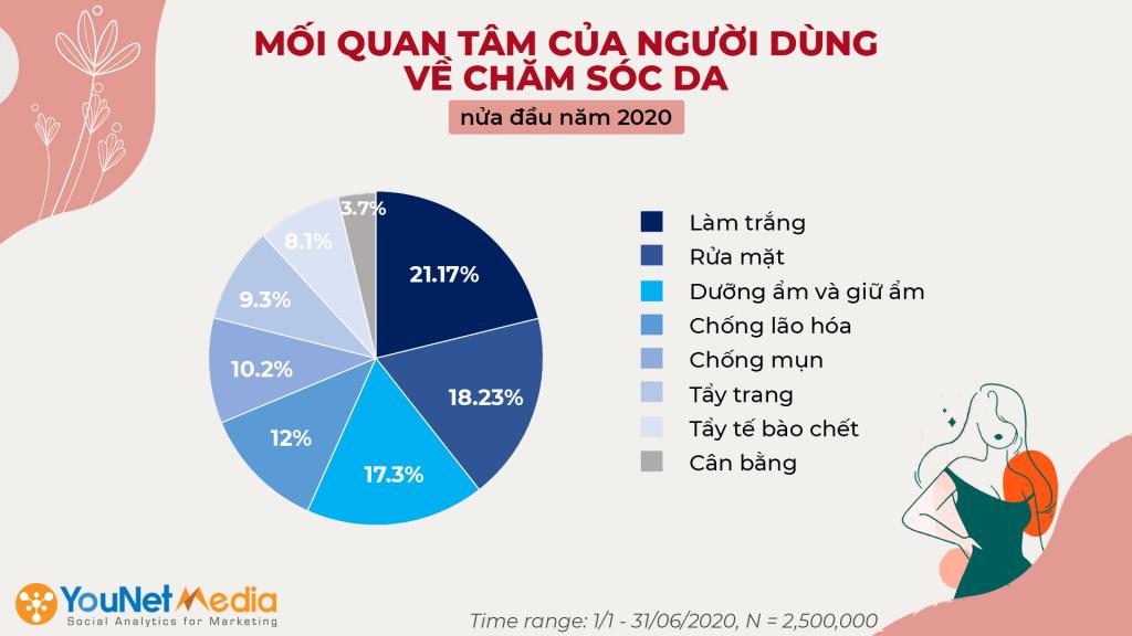YouNet Media - Social listening - Ngành làm đẹp - Chăm sóc da - Báo cáo ngành làm đẹp - Xu hướng chăm sóc da - Tổng quan thị trường làm đẹp - Beauty category research (1)