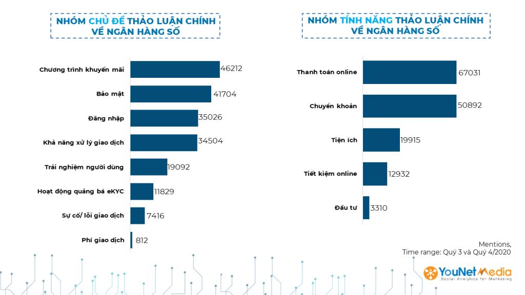 Báo-cáo-ngân-hàng-số-Việt-Nam-2020-younet-media-social-listening-social-media-báo-cáo-ngân-hàng
